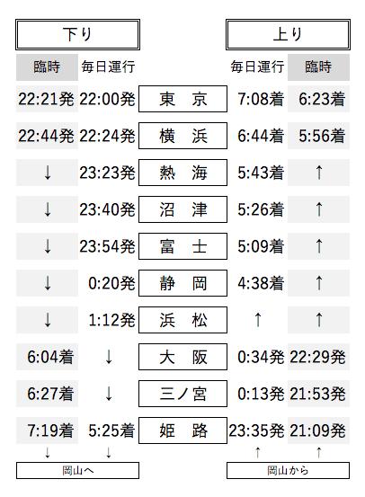 サンライズ出雲・瀬戸 時刻表